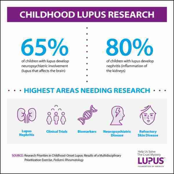 LFA-CARRA-Infographic lupus